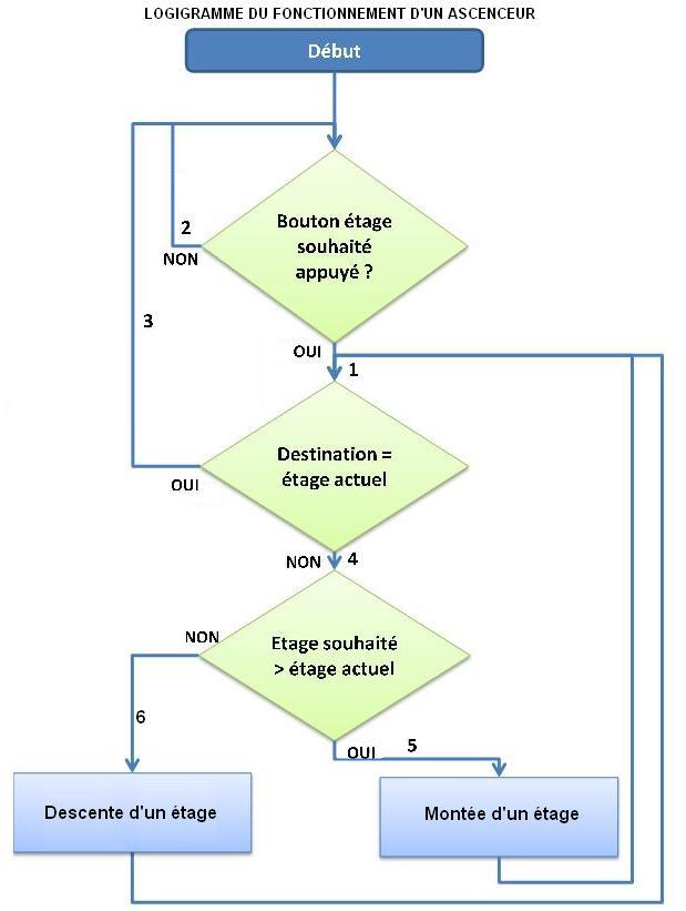 programmation d un ascenseur pdf